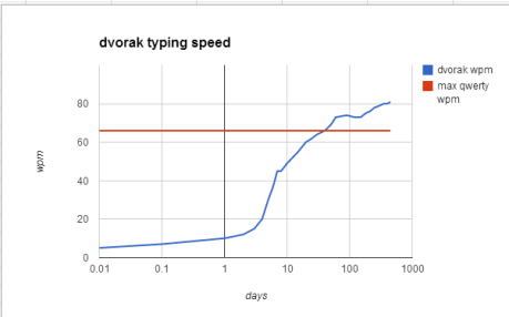 dvorak typing speed